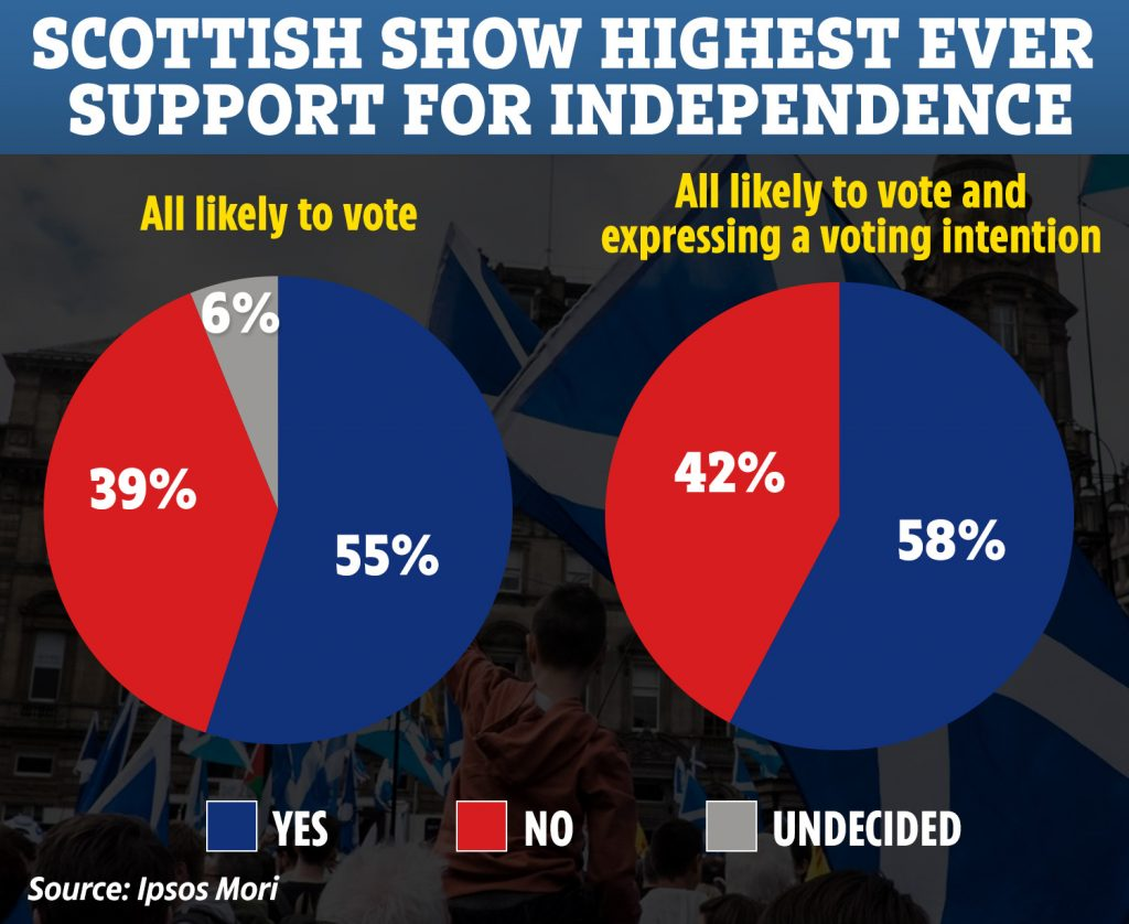 sondaggio-scozia